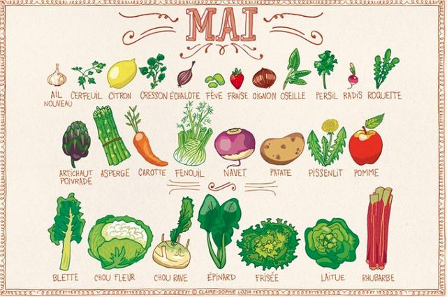 5 astuces pour manger sainement et organiser ses repas biobeaubon bien tre expatriation - Menu pour manger sainement ...